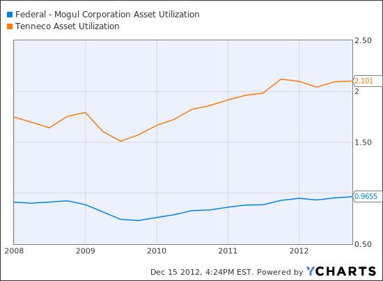 FDML Asset Utilization Chart