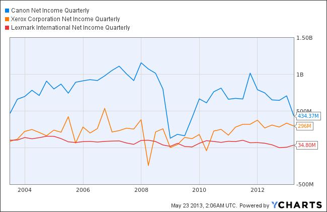 CAJ Net Income Quarterly Chart