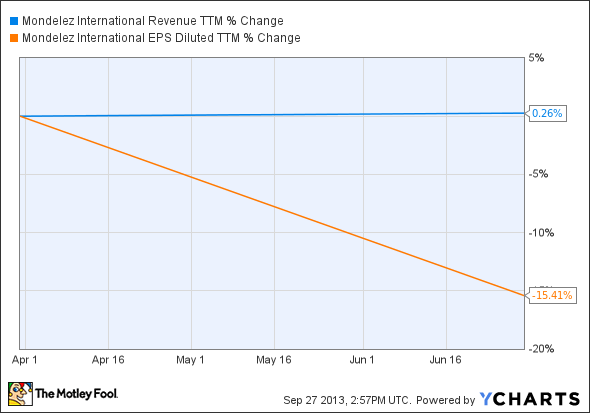 MDLZ Revenue TTM Chart