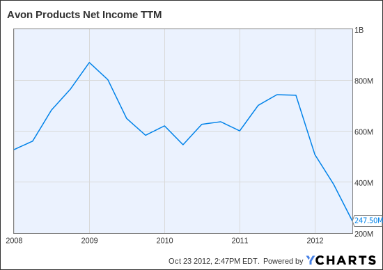 AVP Net Income TTM Chart