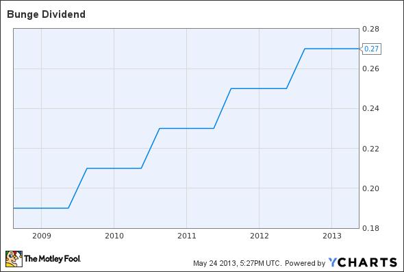 BG Dividend Chart