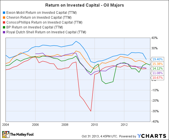 XOM Return on Invested Capital (TTM) Chart