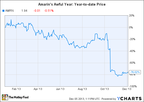 AMRN Chart