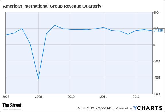 AIG Revenue Quarterly Chart