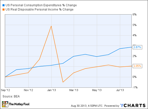 US Personal Consumption Expenditures Chart