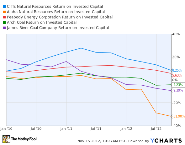CLF Return on Invested Capital Chart