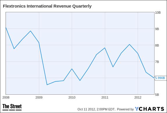 FLEX Revenue Quarterly Chart