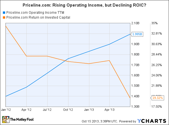 PCLN Operating Income TTM Chart