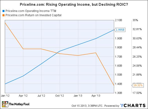 PCLN Operating Income TTM Chart