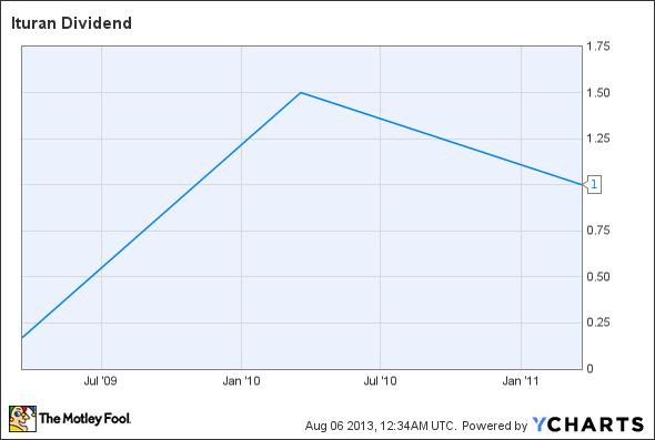 ITRN Dividend Chart