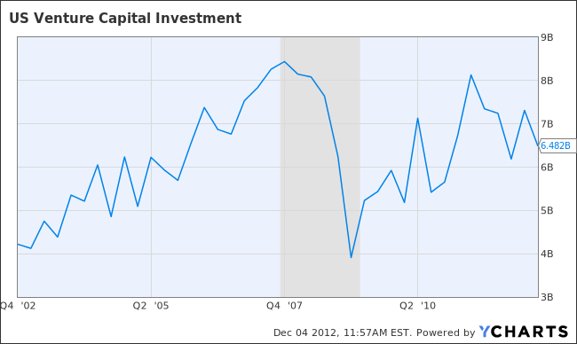US Venture Capital Investment Chart