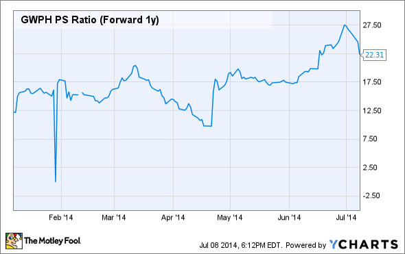 GWPH PS Ratio (Forward 1y) Chart