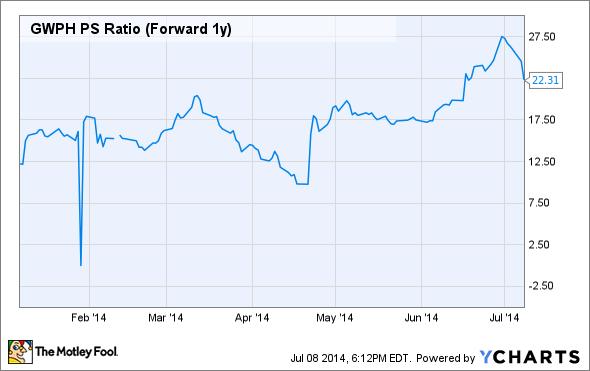 GWPH PS Ratio (Forward 1y) Chart