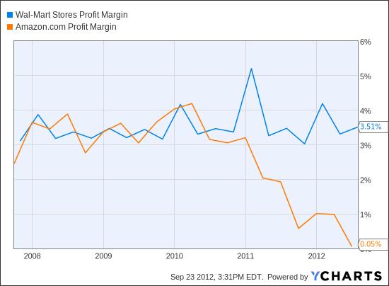 WMT Profit Margin Chart