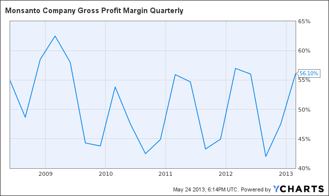 MON Gross Profit Margin Quarterly Chart