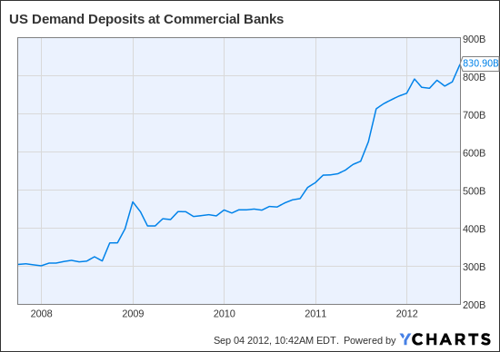 US Demand Deposits at Commercial Banks Chart
