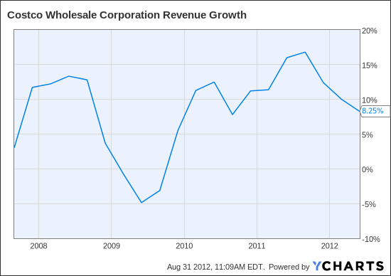 COST Revenue Growth Chart