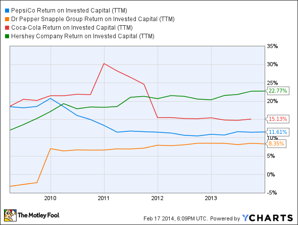 PEP Return on Invested Capital (TTM) Chart