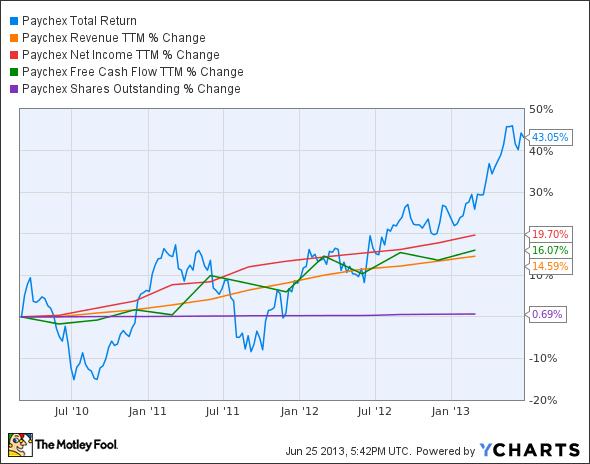 PAYX Total Return Price Chart