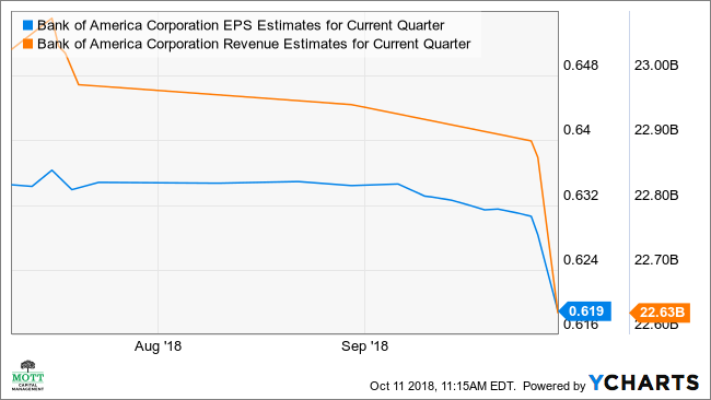 BAC EPS Estimates for Current Quarter Chart