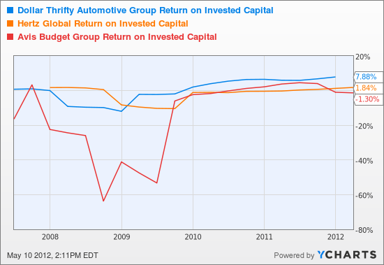 DTG Return on Invested Capital Chart
