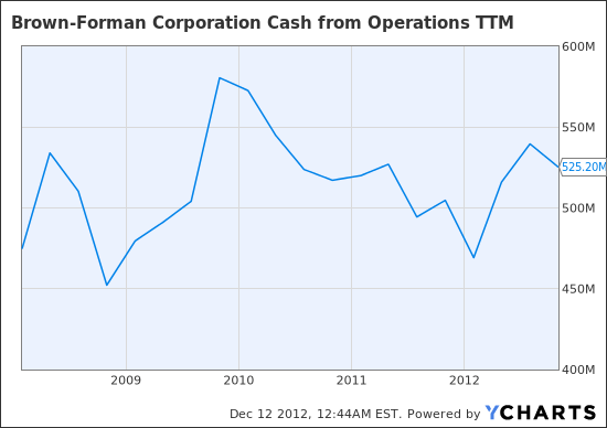 BF.B Cash from Operations TTM Chart