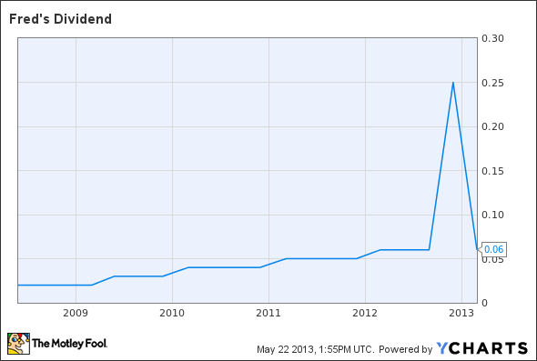 FRED Dividend Chart