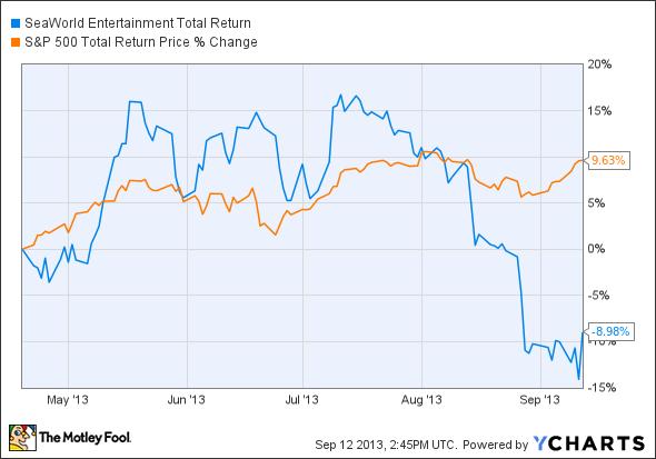 SEAS Total Return Price Chart