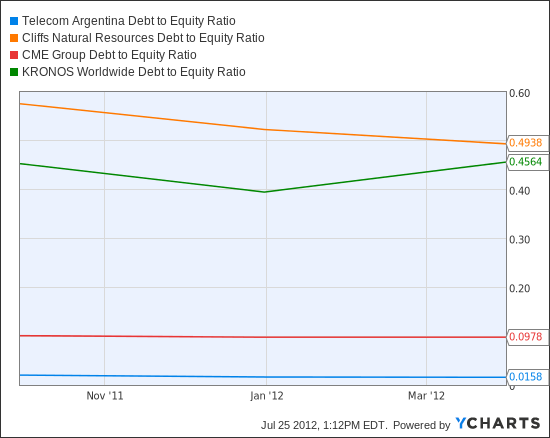 TEO Debt to Equity Ratio Chart