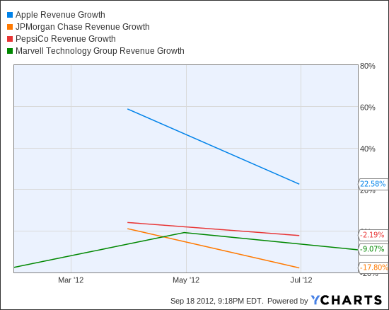 AAPL Revenue Growth Chart