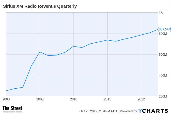 SIRI Revenue Quarterly Chart