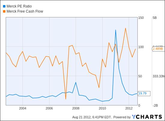MRK PE Ratio Chart