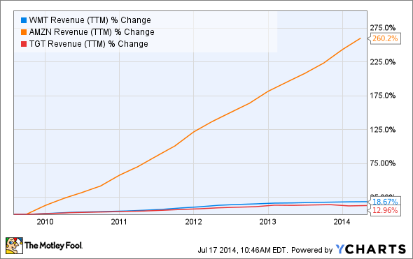 WMT Revenue (TTM) Chart