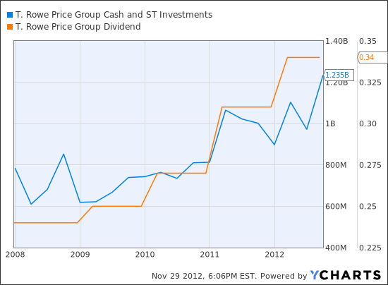 TROW Cash and ST Investments  Chart