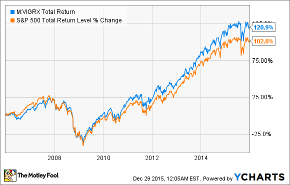 The Best Mutual Funds To Buy In 2016 Nasdaq