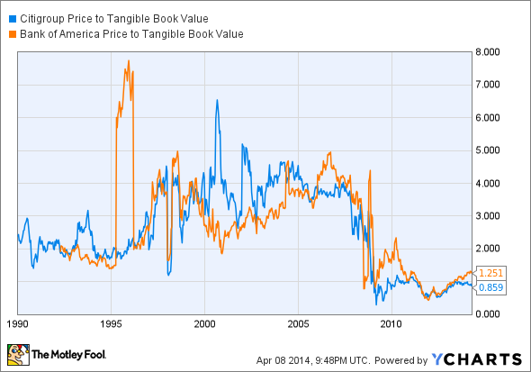 C Price to Tangible Book Value Chart