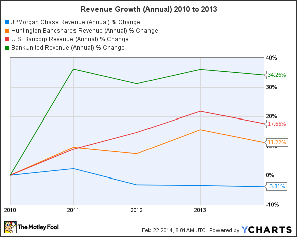 JPM Revenue (Annual) Chart