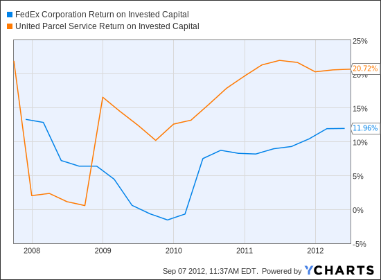 FDX Return on Invested Capital Chart
