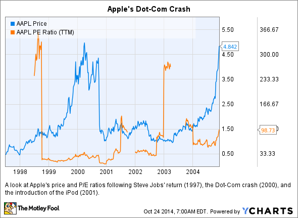the dot com crash of 2000 The dot-com crash of 2000 case study 1 what is the intended role of each of the institutions and intermediaries discussed in the case.