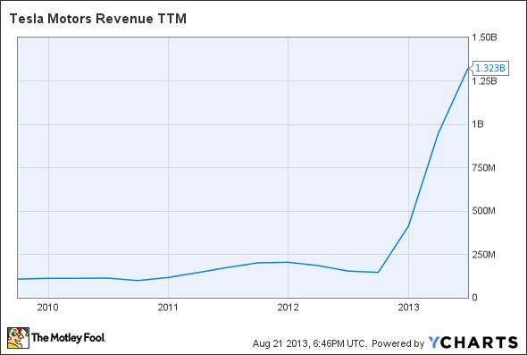 TSLA Revenue TTM Chart