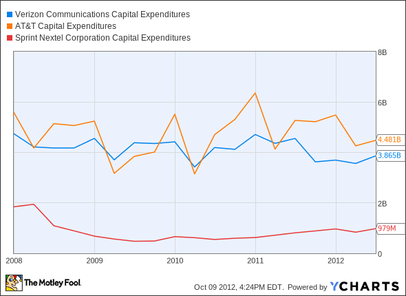 VZ Capital Expenditures Chart