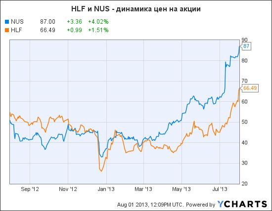 NUS Chart