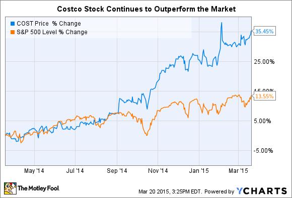 Costco stock options