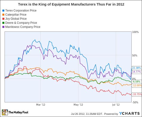 TEX Chart