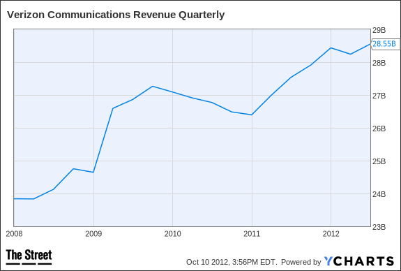 VZ Revenue Quarterly Chart
