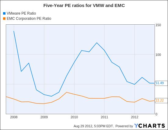 VMW PE Ratio Chart