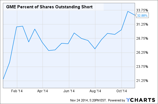 GME Percent of Shares Outstanding Short Chart