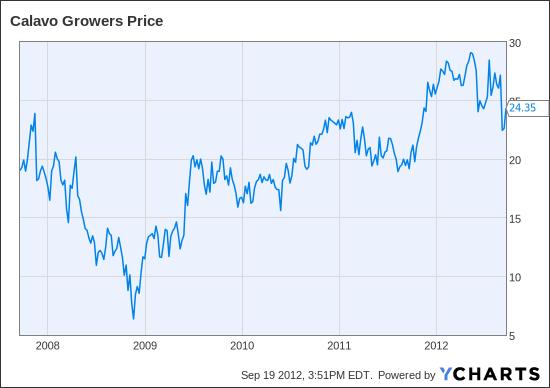 CVGW Chart