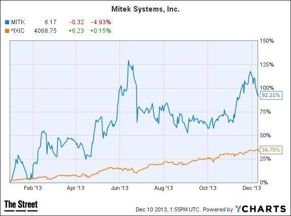 MITK Chart