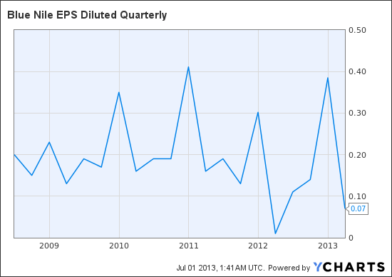 NILE EPS Diluted Quarterly Chart